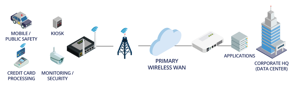 Fixed Location Wireless WAN
