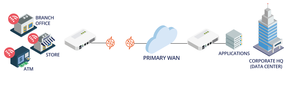 Back-up Wireless WAN - Failed Connection
