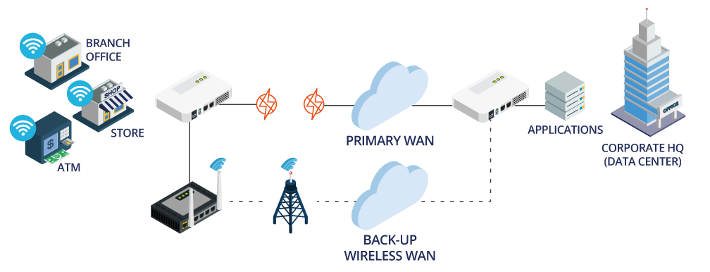Back-up Wireless WAN - Failover Success