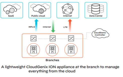 How to manage everything from the cloud