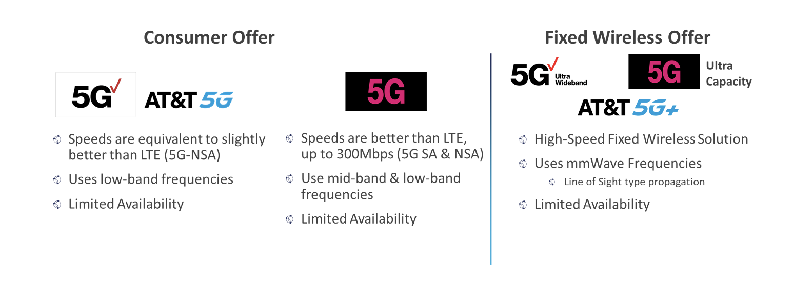 5G Offerings Today - Globalgig