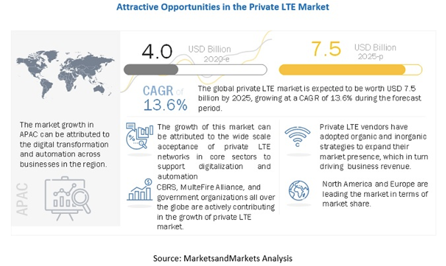 Attractive Opportunities in the Private LTE Market