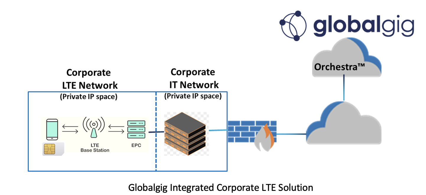 Globalgig Integrated Corporate LTE Solution